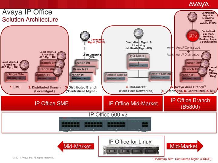 Ppt avaya midmarket solution ip office r8 1 fp1 server edition simplified scalable - Avaya ip office server edition ...