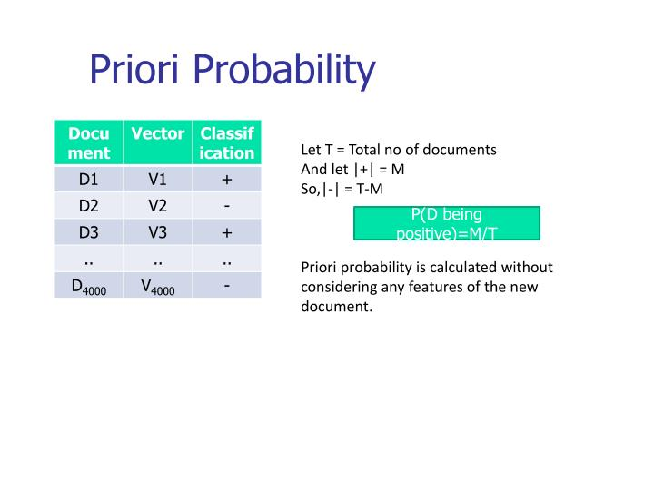Priori Probability