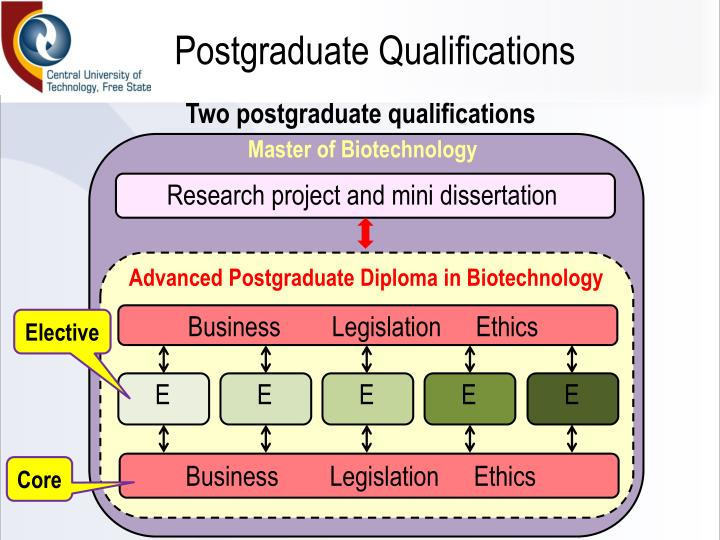 Postgraduate Qualifications