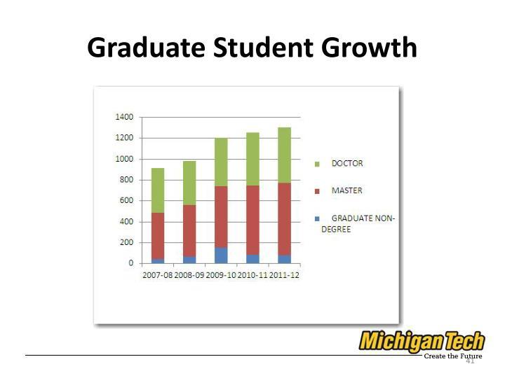 Graduate Student Growth