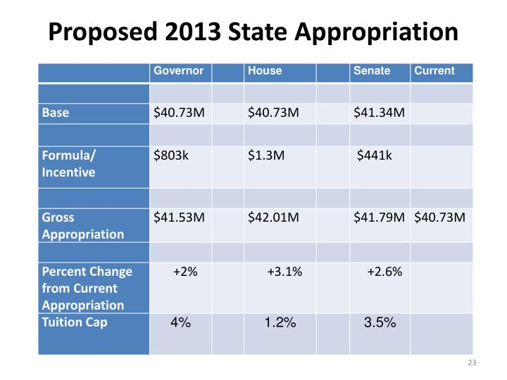 Proposed 2013 State Appropriation