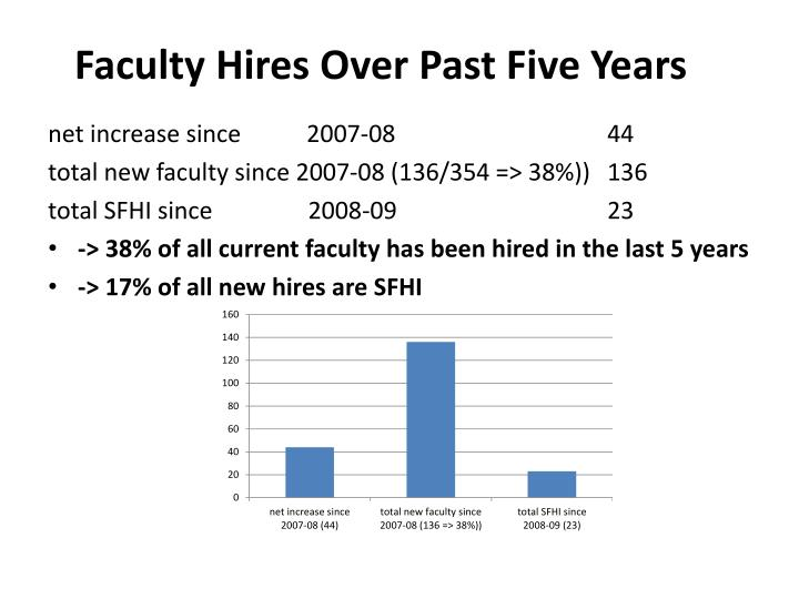 Faculty Hires Over Past Five Years