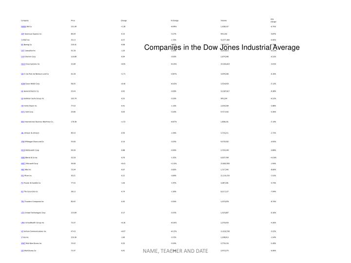 Companies in the Dow Jones Industrial Average