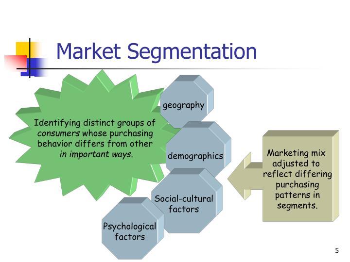 Identifying distinct groups of