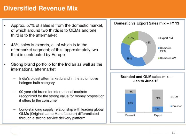 Diversified Revenue Mix