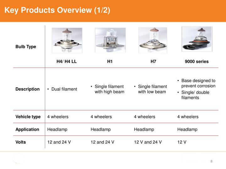 Key Products Overview (1/2)