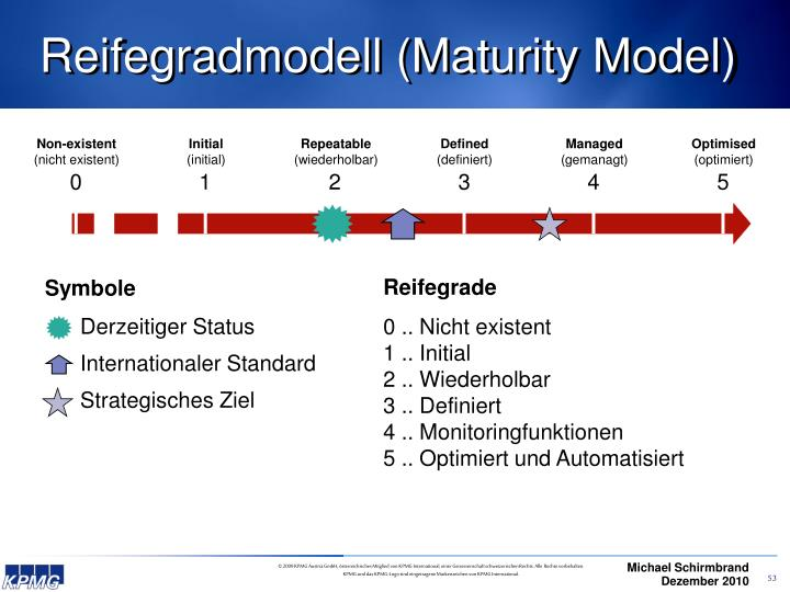 Reifegradmodell (Maturity Model)
