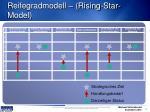 reifegradmodell rising star model