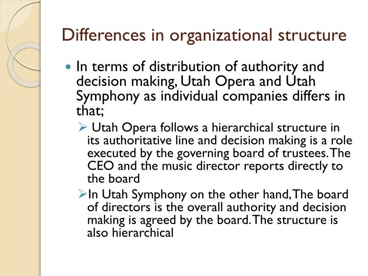 utah symphony and utah opera a merger proposal power point Access to case studies expires six months after purchase date publication date: june 14, 2004 anne ewers, general director of utah opera, is awaiting the decision of the members of the board of the utah symphony and utah opera about whether to merge utah's top two arts organizations.