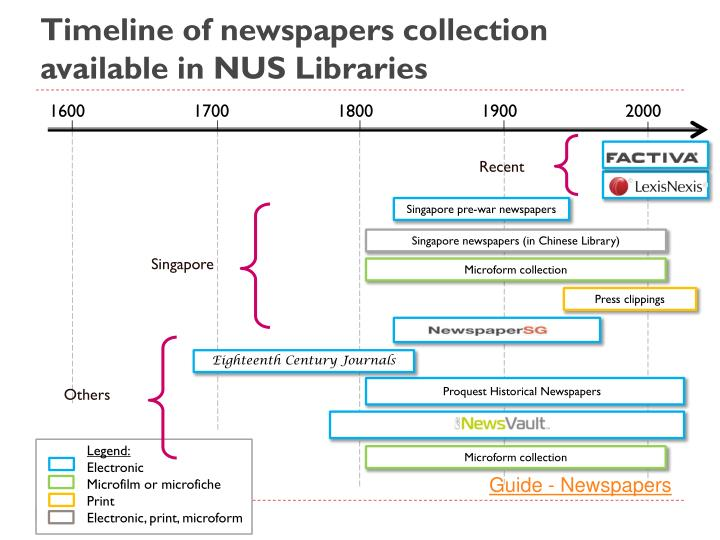 Timeline of newspapers collection available in NUS Libraries