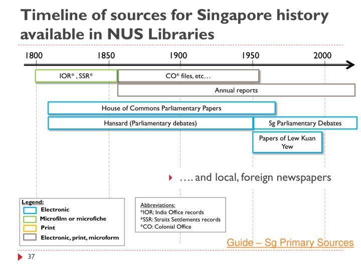 Timeline of sources for Singapore history available in NUS Libraries