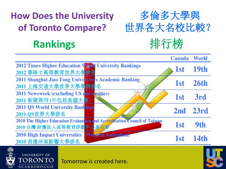 University compared ppt