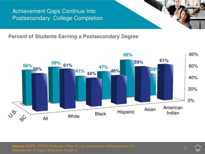 Achievement Gaps Continue