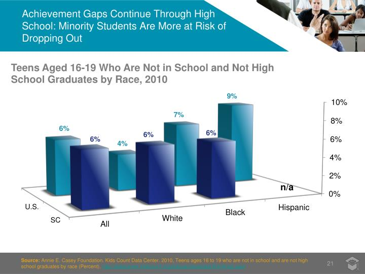 Achievement Gaps Continue Through High School