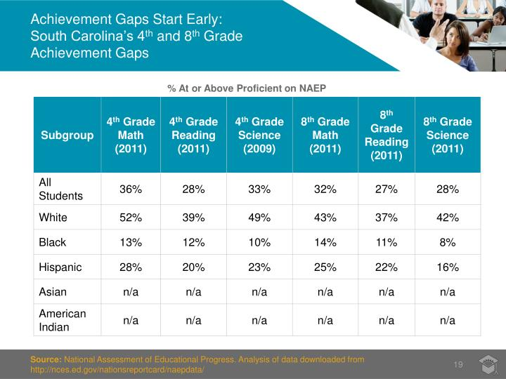 Achievement Gaps Start Early: