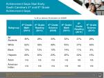 achievement gaps start early south carolina s 4 th and 8 th grade achievement gaps