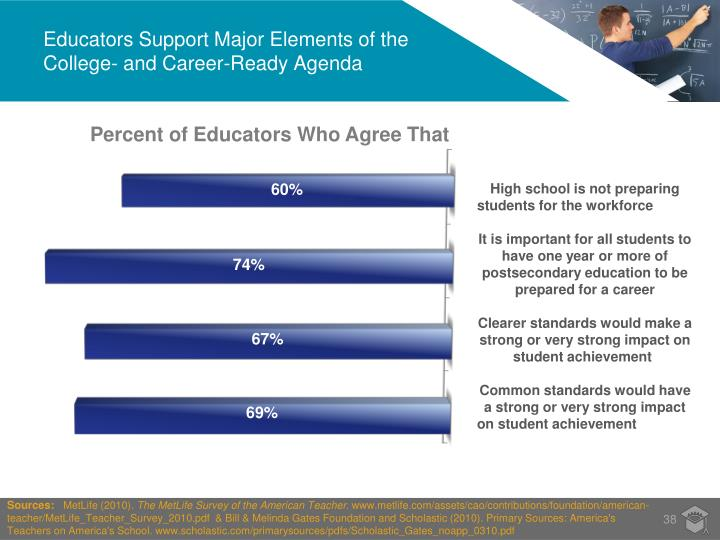 Educators Support Major Elements of the College- and Career-Ready Agenda