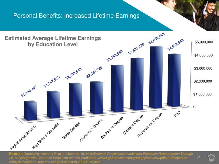 Personal Benefits: Increased Lifetime Earnings
