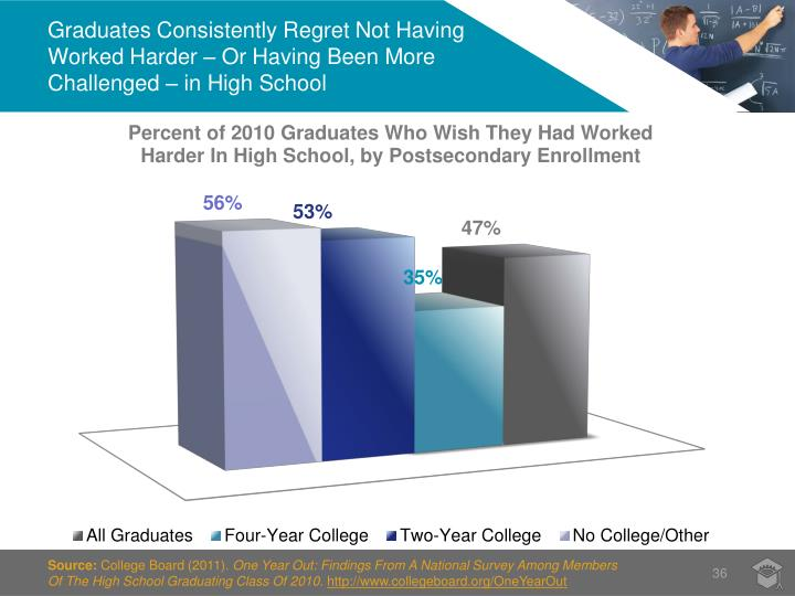 Graduates Consistently Regret Not Having Worked Harder – Or Having Been More Challenged – in High School
