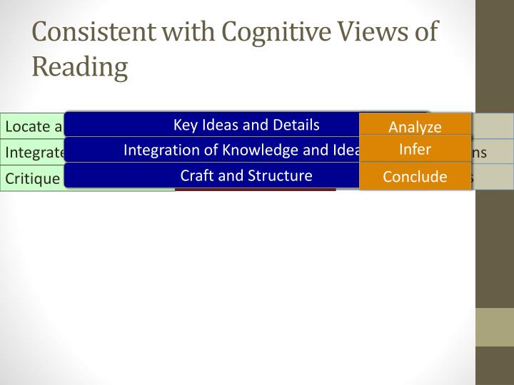 Consistent with Cognitive Views of Reading