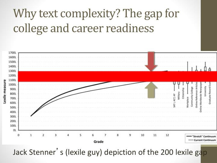 Why text complexity? The gap for college and career readiness