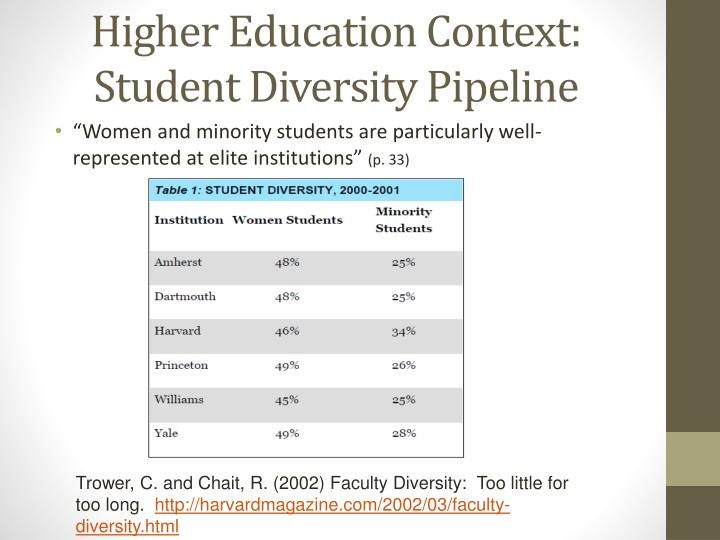 Higher Education Context: Student Diversity Pipeline