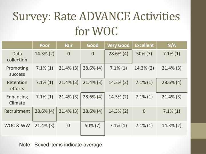 Survey: Rate ADVANCE Activities for WOC