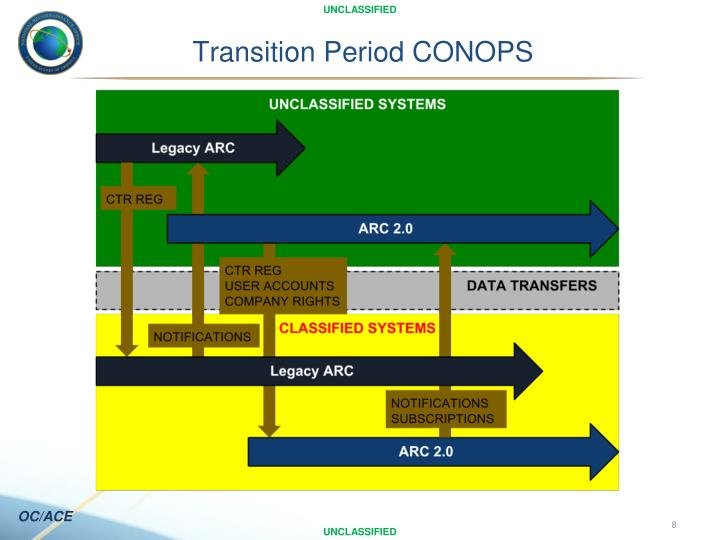 Transition Period CONOPS