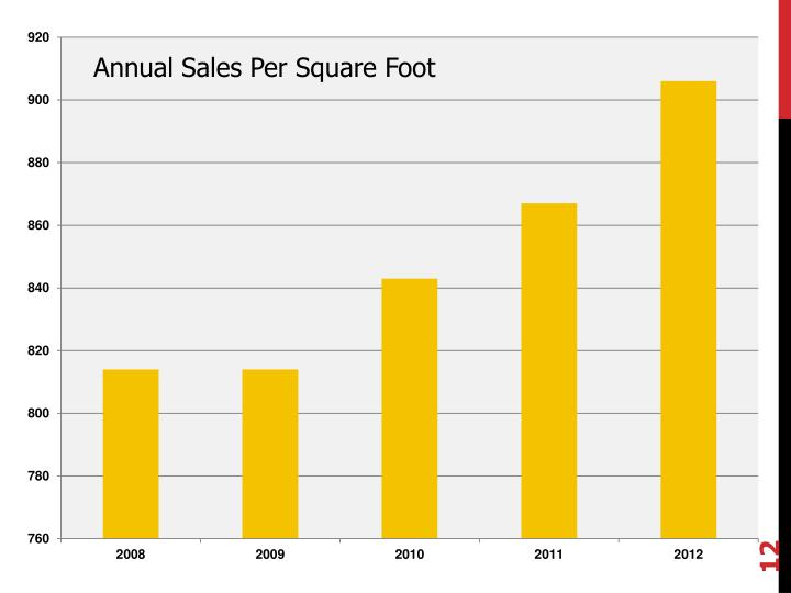 Annual Sales Per Square Foot