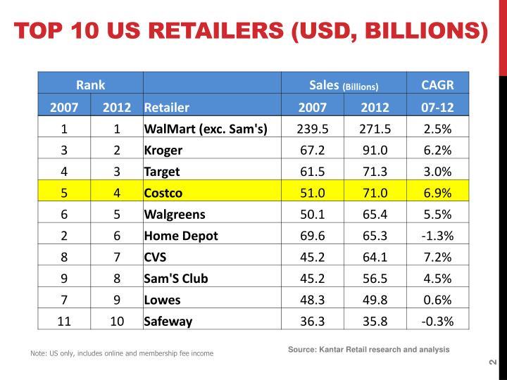 Top 10 US Retailers (USD, Billions)