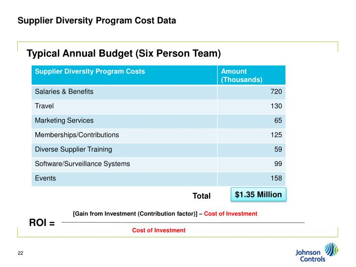Supplier Diversity Program Cost Data