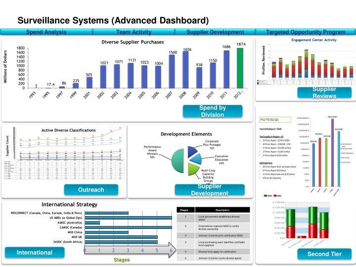 Surveillance Systems (Advanced Dashboard)