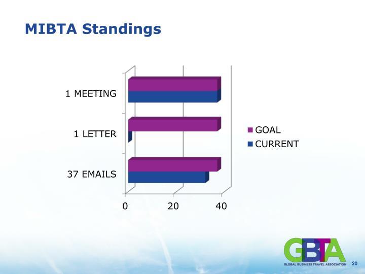 MIBTA Standings