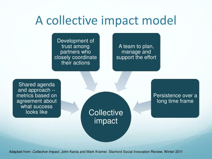 A collective impact model