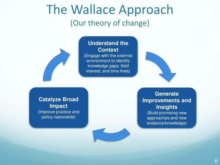 The Wallace Approach