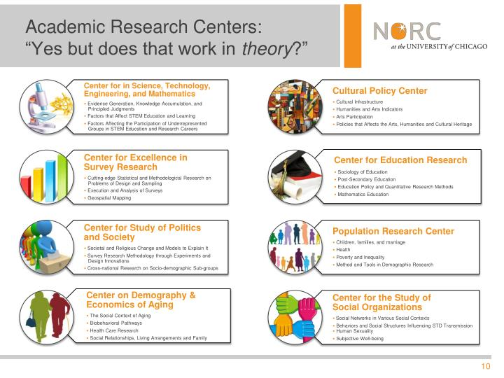 Academic Research Centers:
