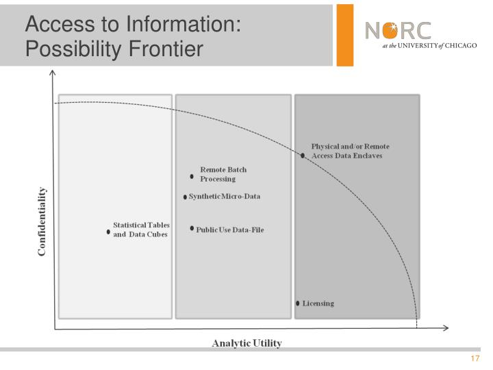 Access to Information: Possibility Frontier