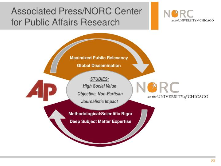 Associated Press/NORC Center for Public Affairs Research