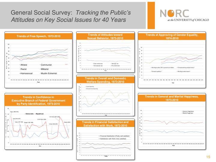 General Social Survey: