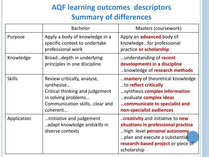 AQF learning outcomes  descriptors