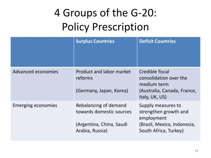 4 Groups of the G-20: