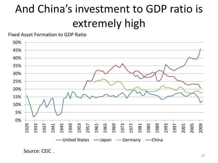 And China's investment to GDP ratio is extremely high