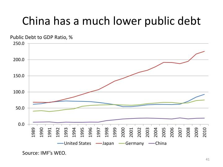 China has a much lower public debt