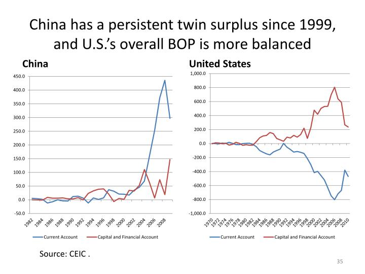 China has a persistent twin surplus since 1999, and U.S.'s overall BOP is more balanced