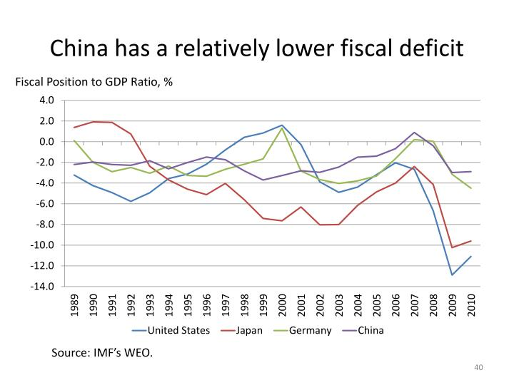 China has a relatively lower fiscal deficit