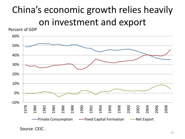 China's economic growth relies heavily on investment and export