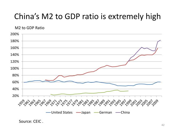 China's M2 to GDP ratio is extremely high