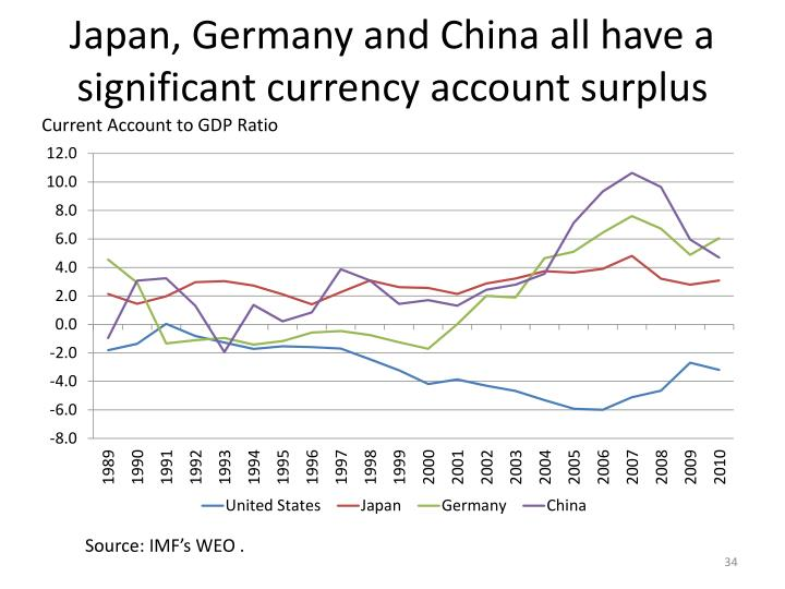 Japan, Germany and China all have a significant currency account surplus
