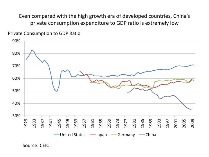 Even compared with the high growth era of developed countries, China's private consumption expenditure to GDP ratio is extremely low