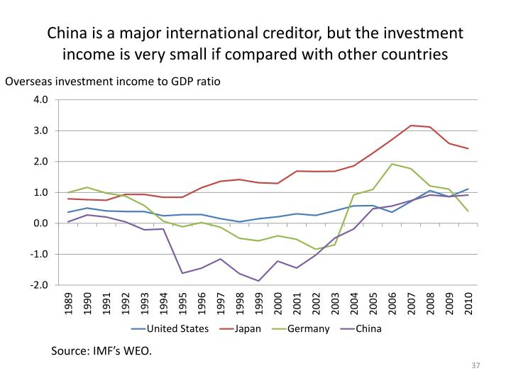 China is a major international creditor, but the investment income is very small if compared with other countries